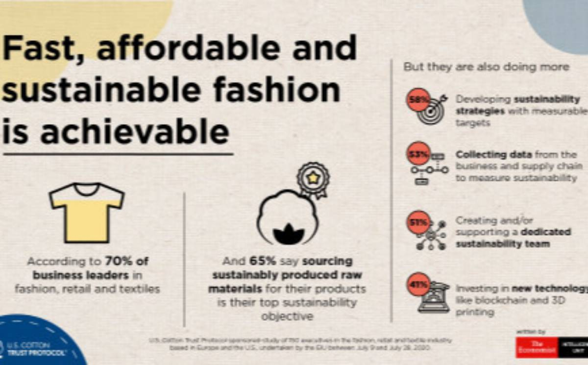 60 percent of the fashion and textile industry are eager to go green