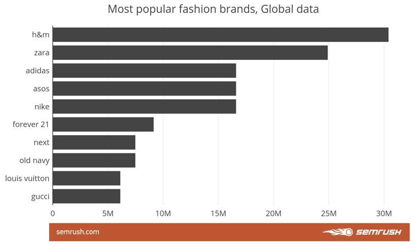 H&M is the web's most popular fashion brand